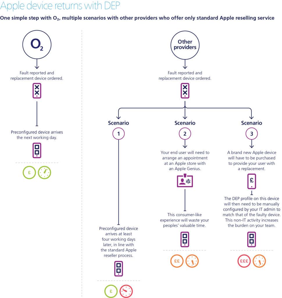 apple-dep-diagram